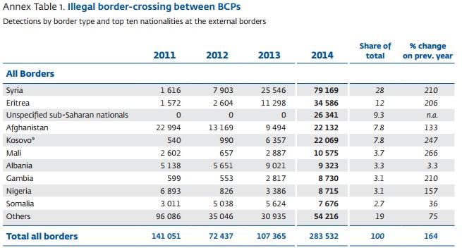 Entradas ilegales de inmigrantes según datos de Frontex